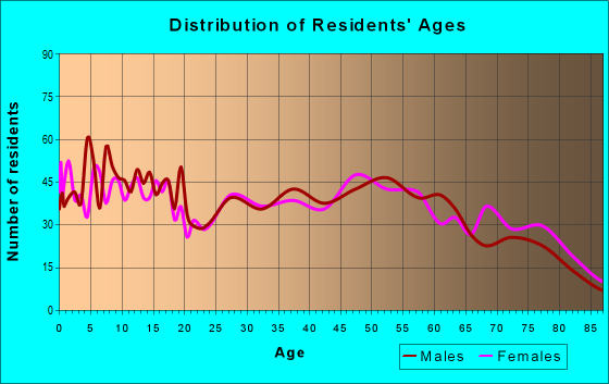 Age and Sex of Residents in zip code 73052