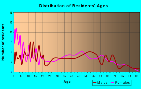 Age and Sex of Residents in zip code 73053