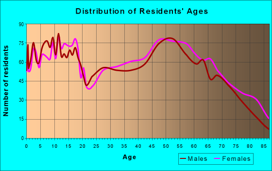 Age and Sex of Residents in zip code 73055