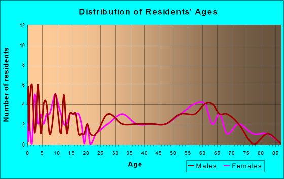 Age and Sex of Residents in zip code 73056