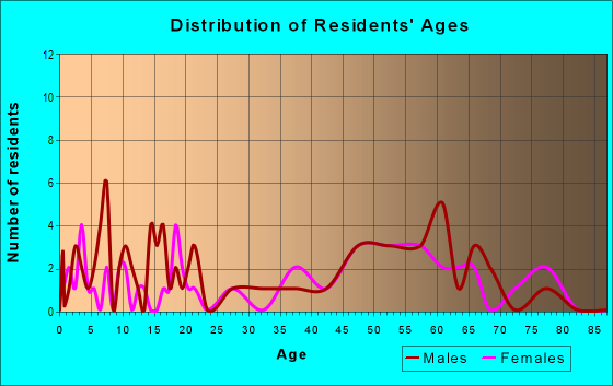 Age and Sex of Residents in zip code 73058