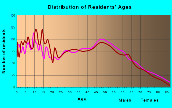 Age and Sex of Residents in zip code 73068