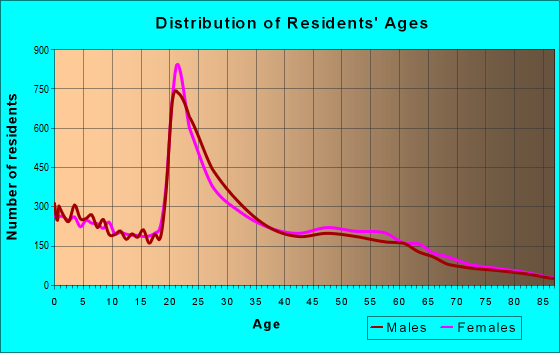 Age and Sex of Residents in zip code 73071