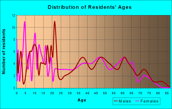 Age and Sex of Residents in zip code 73079