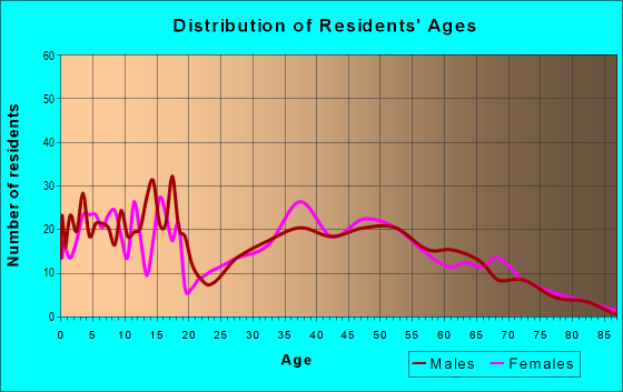 Age and Sex of Residents in zip code 73093