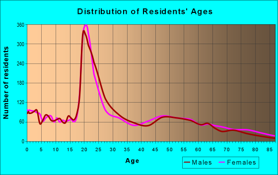 Age and Sex of Residents in zip code 73096