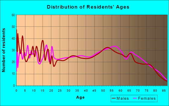 Age and Sex of Residents in zip code 73098