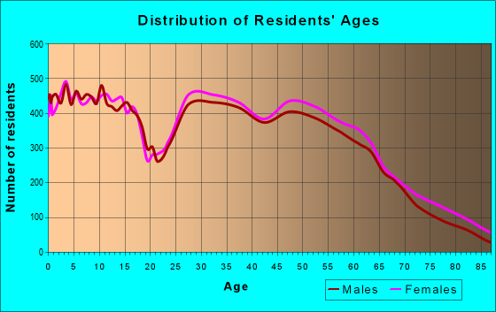 Age and Sex of Residents in zip code 73099