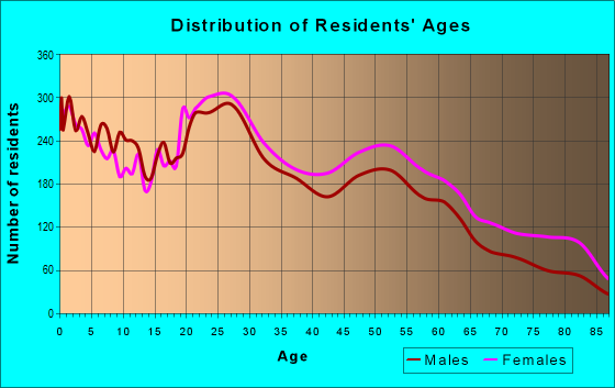 Age and Sex of Residents in zip code 73110