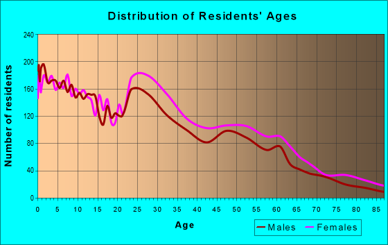 Age and Sex of Residents in zip code 73114