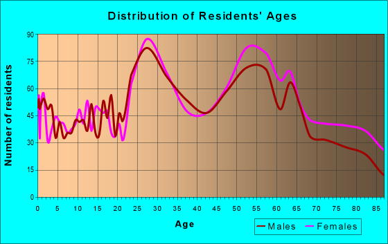 Age and Sex of Residents in zip code 73116