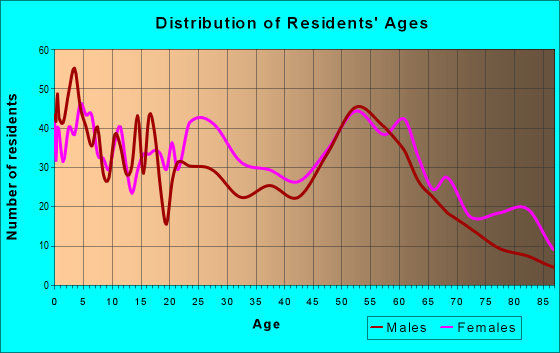 Age and Sex of Residents in zip code 73117