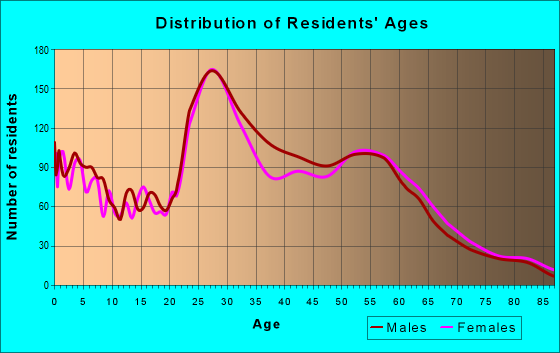 Age and Sex of Residents in zip code 73118