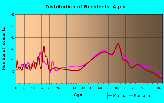 Age and Sex of Residents in zip code 73121