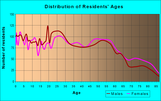 Age and Sex of Residents in zip code 73122