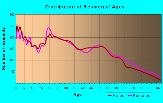 Age and Sex of Residents in zip code 73127