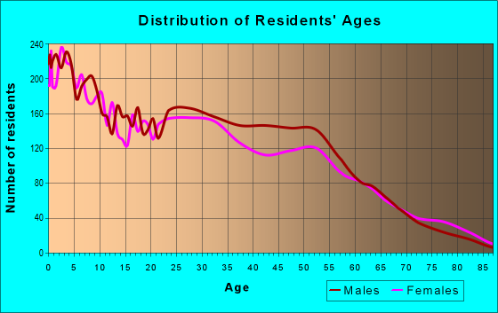 Age and Sex of Residents in zip code 73129