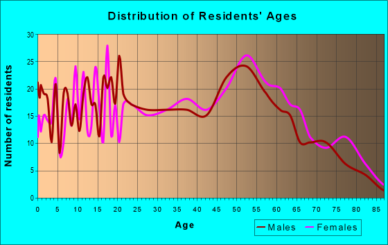 Age and Sex of Residents in zip code 73141