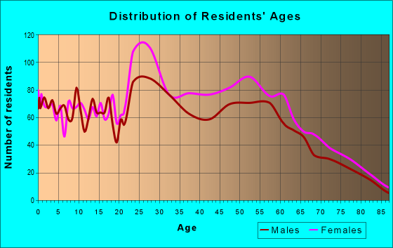 Age and Sex of Residents in zip code 73142