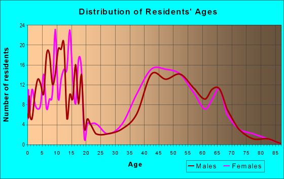 Age and Sex of Residents in zip code 73151