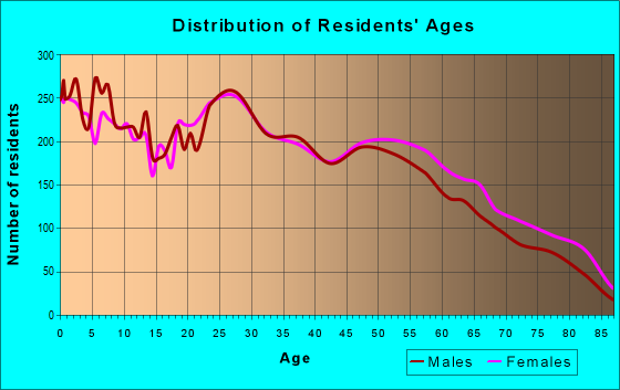 Age and Sex of Residents in zip code 73159