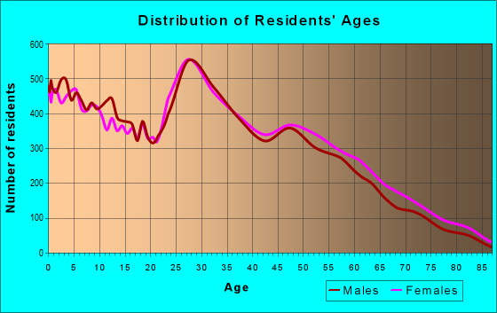 Age and Sex of Residents in zip code 73160