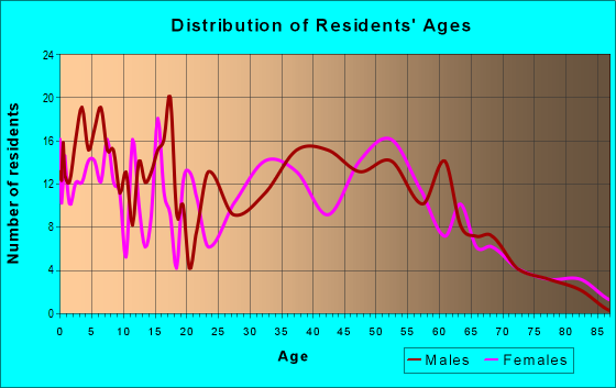 Age and Sex of Residents in zip code 73169