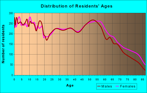 Age and Sex of Residents in zip code 73401