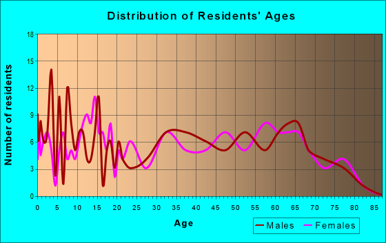 Age and Sex of Residents in zip code 73432
