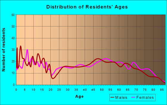 Age and Sex of Residents in zip code 73433