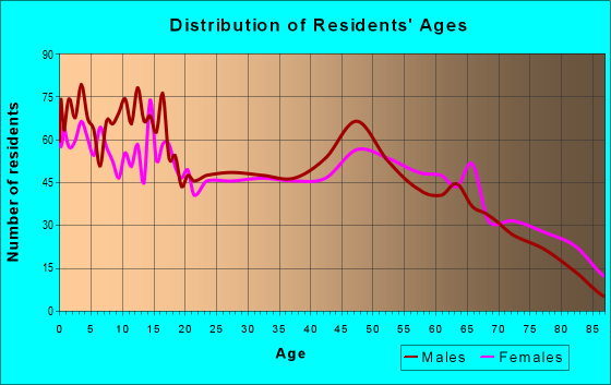 Age and Sex of Residents in zip code 73446