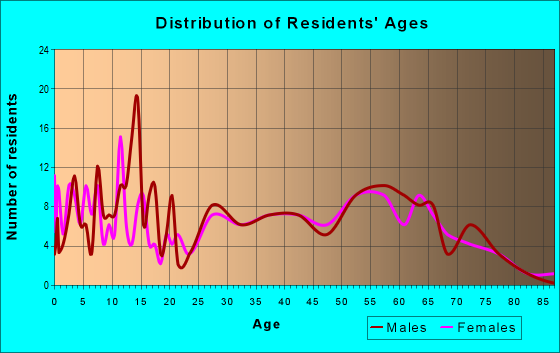 Age and Sex of Residents in zip code 73459