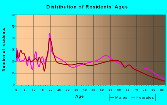 Age and Sex of Residents in zip code 73460