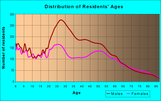 Age and Sex of Residents in zip code 73501
