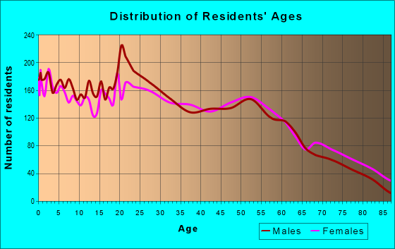 Age and Sex of Residents in zip code 73521