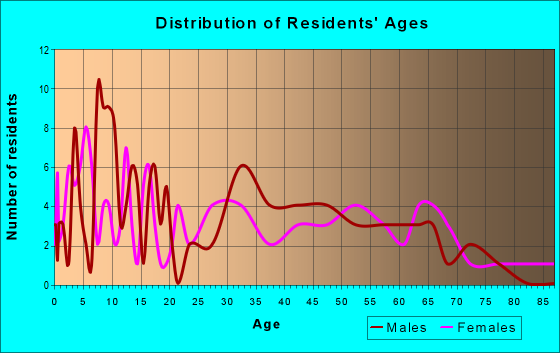 Age and Sex of Residents in zip code 73532