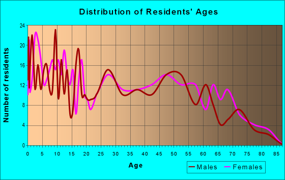 Age and Sex of Residents in zip code 73543