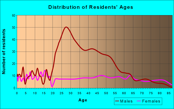 Age and Sex of Residents in zip code 73547