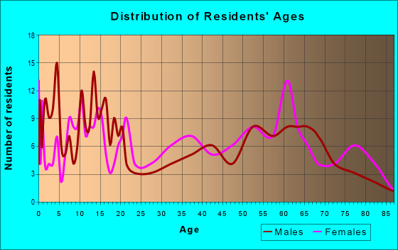Age and Sex of Residents in zip code 73565