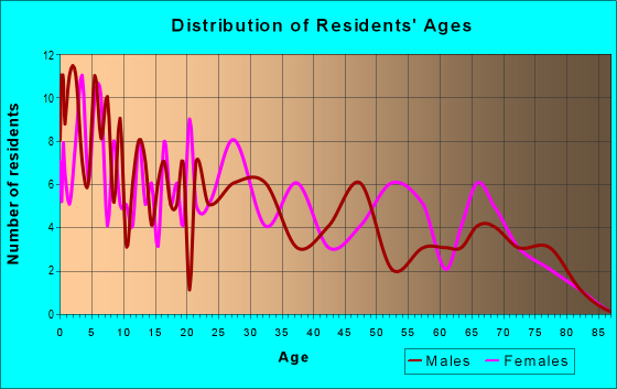 Age and Sex of Residents in zip code 73567