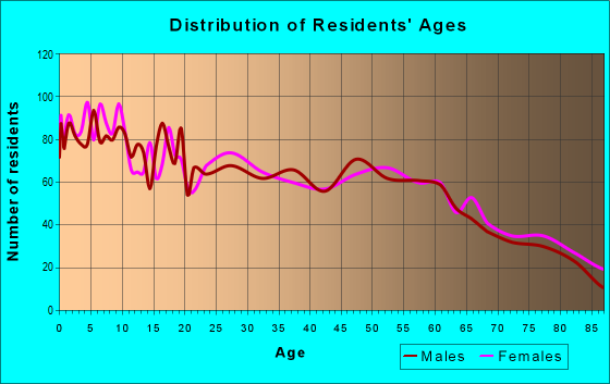 Age and Sex of Residents in zip code 73601