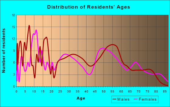 Age and Sex of Residents in zip code 73626