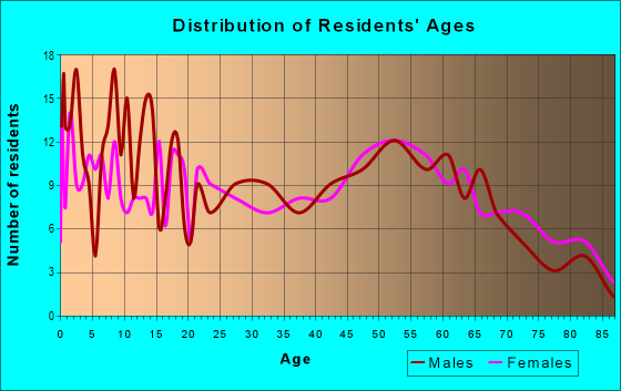 Age and Sex of Residents in zip code 73645