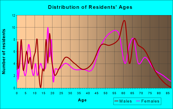 Age and Sex of Residents in zip code 73655