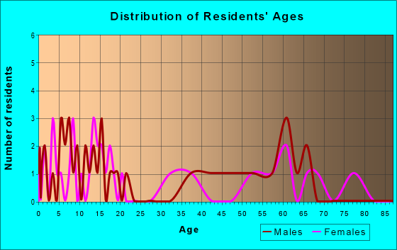 Age and Sex of Residents in zip code 73666