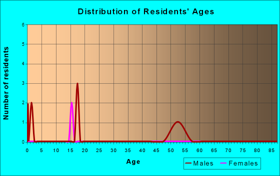 Age and Sex of Residents in zip code 73668