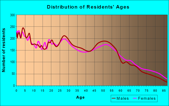 Age and Sex of Residents in zip code 73701