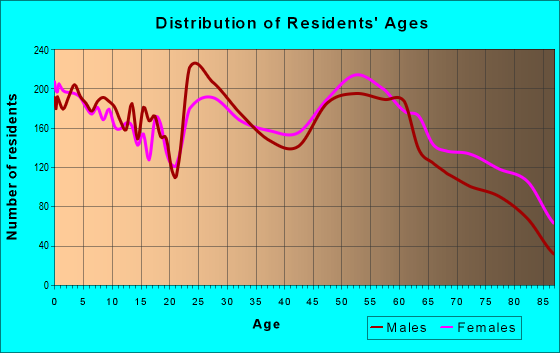 Age and Sex of Residents in zip code 73703
