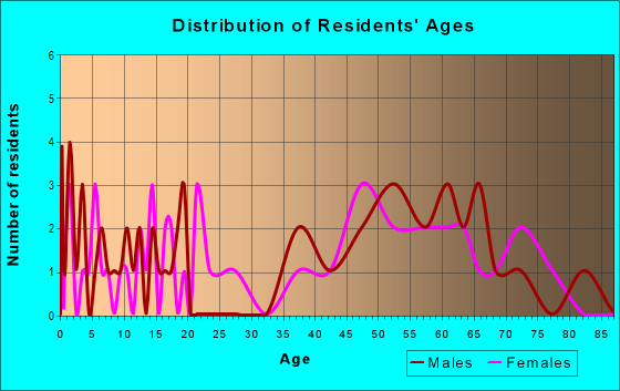 Age and Sex of Residents in zip code 73720
