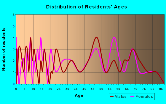 Age and Sex of Residents in zip code 73736